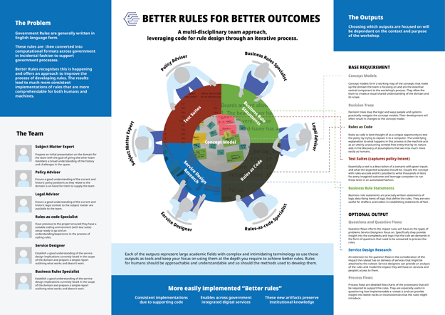 Visual created to tell Better Rules story at trade fairs