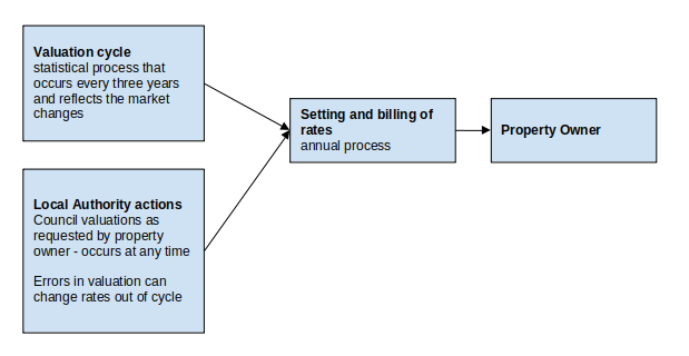 Valuation cycle & Local Authority actions feeds into the Setting and billing of rates, then to Property Owner