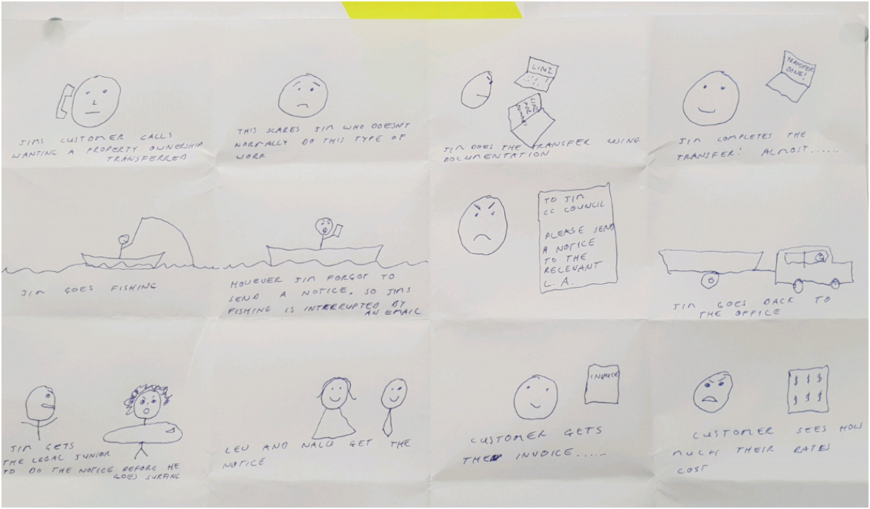 Team collaborated to create a refined storyboard from the common elements of the scenarios