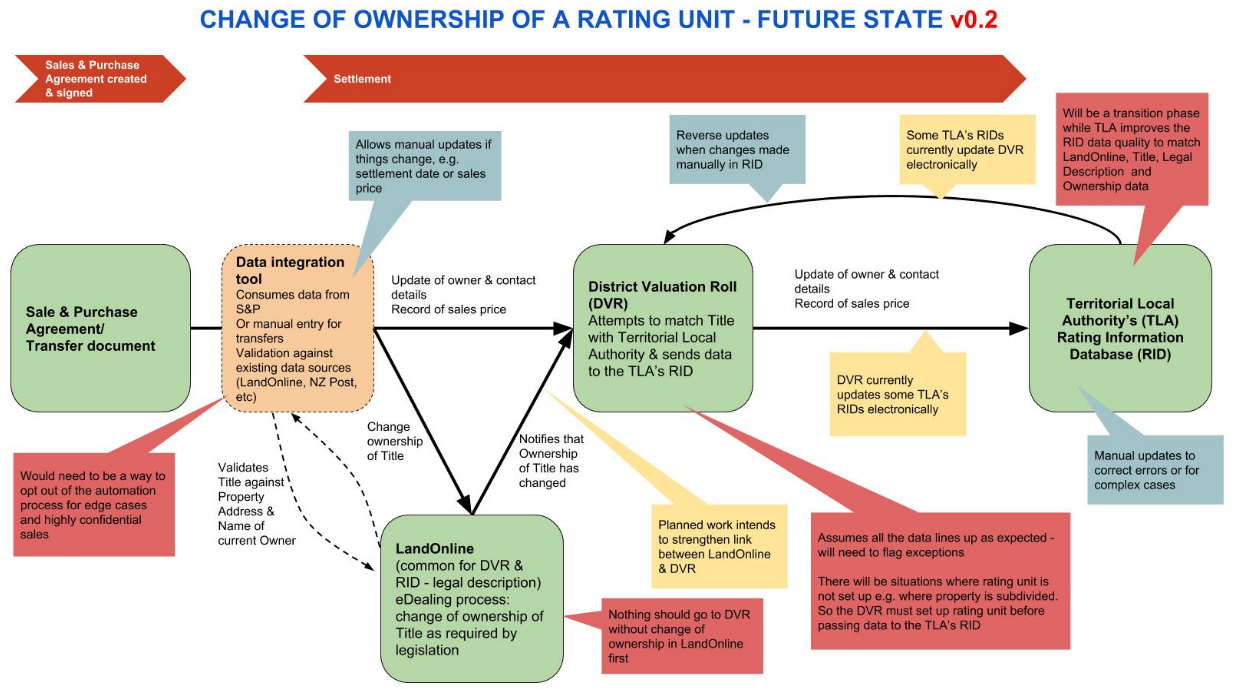 Flow diagram describing the Change of Ownership of a Rating Unit - Future State version 0.2