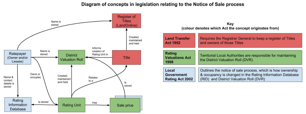 Diagram of concepts in leglislation relating to the Notice of Sale process