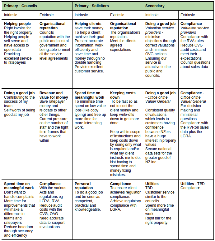 Table showing the Intrinsic & Extrinsic motivations for Primary audiences (Councils & Solicitors) and secondary audiences